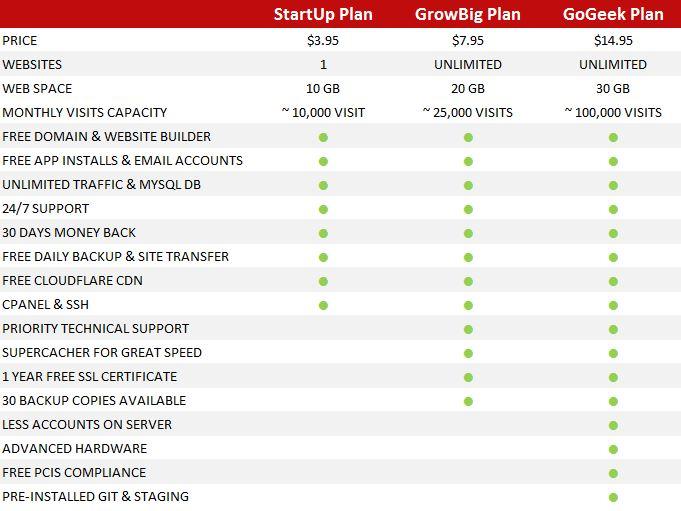 SiteGround Plan Comparison Chart