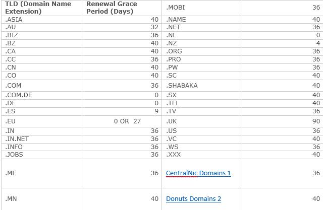 BigRock Domain Names Expire 2