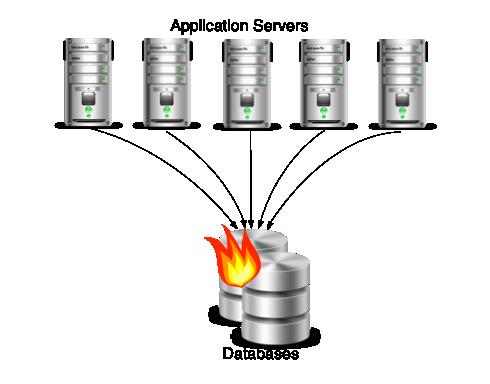 database problem