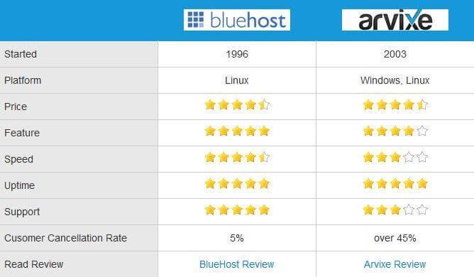 Arvixe vs BlueHost